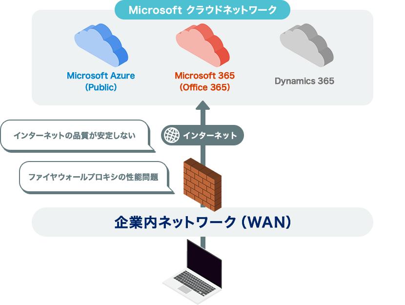 Microsoft 365の動きが遅くなってしまうケース