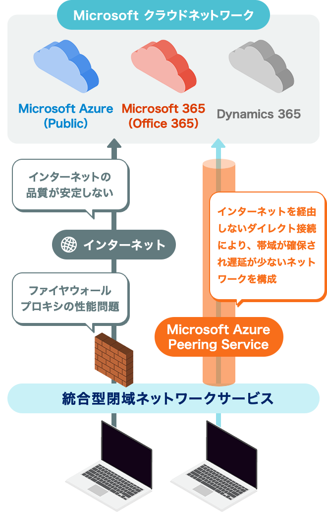 Microsoft Azure Peering Serviceを導入したケース