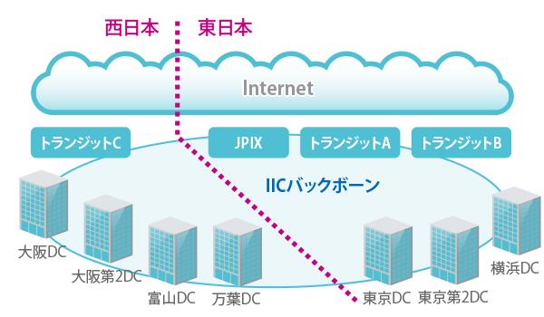 IIC_01