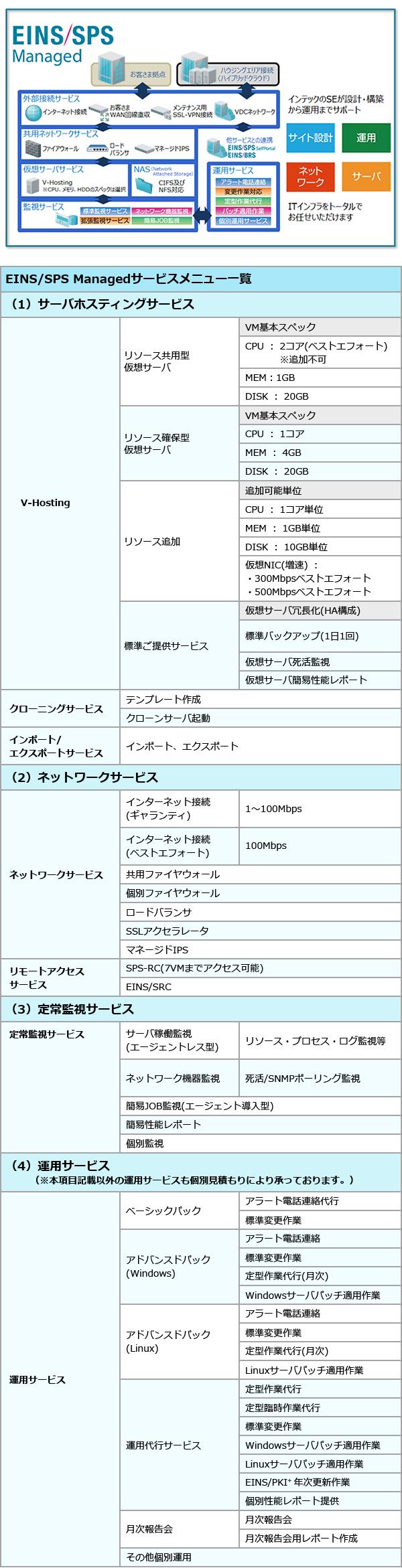 SPSManaged_06