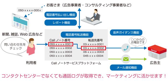 call_n_01