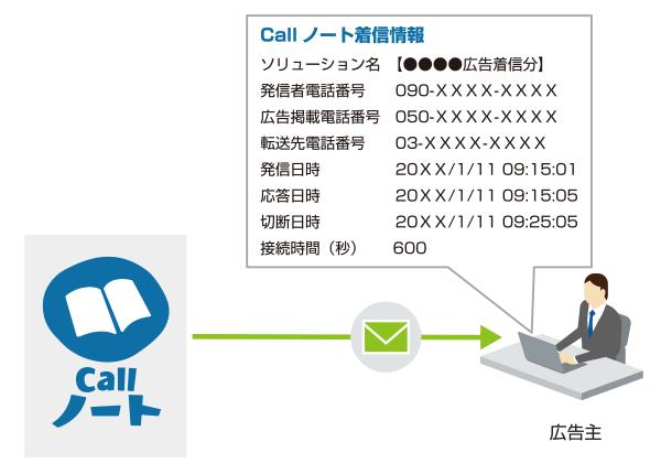 call_n_03